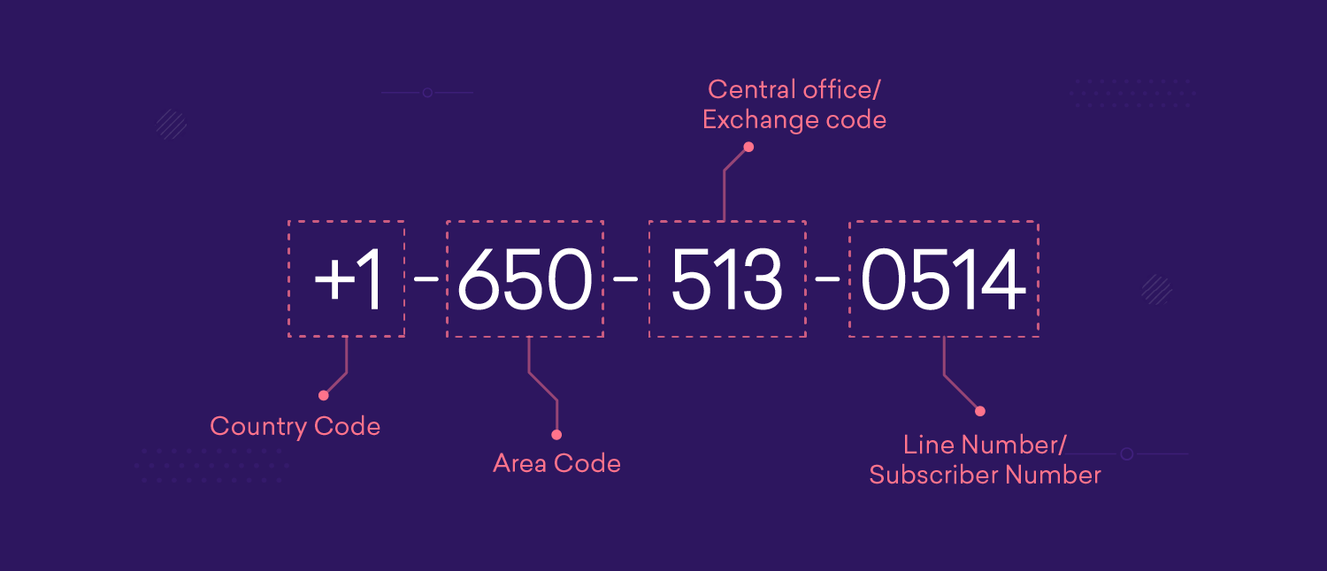 Parts of a phone number | Country code - Area code - Exchange code - Subscriber number