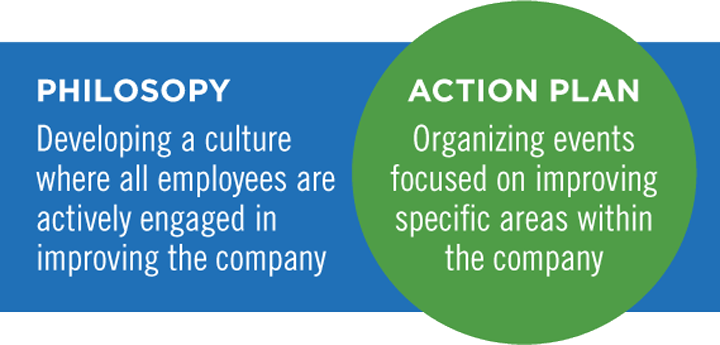 Operational efficiency through Kaizen action plan and philosophy