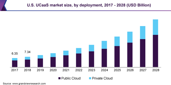 UCaaS market growth and future potential