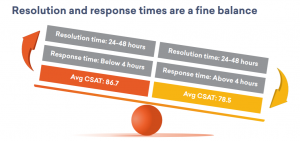 Response times matter more than resolution times