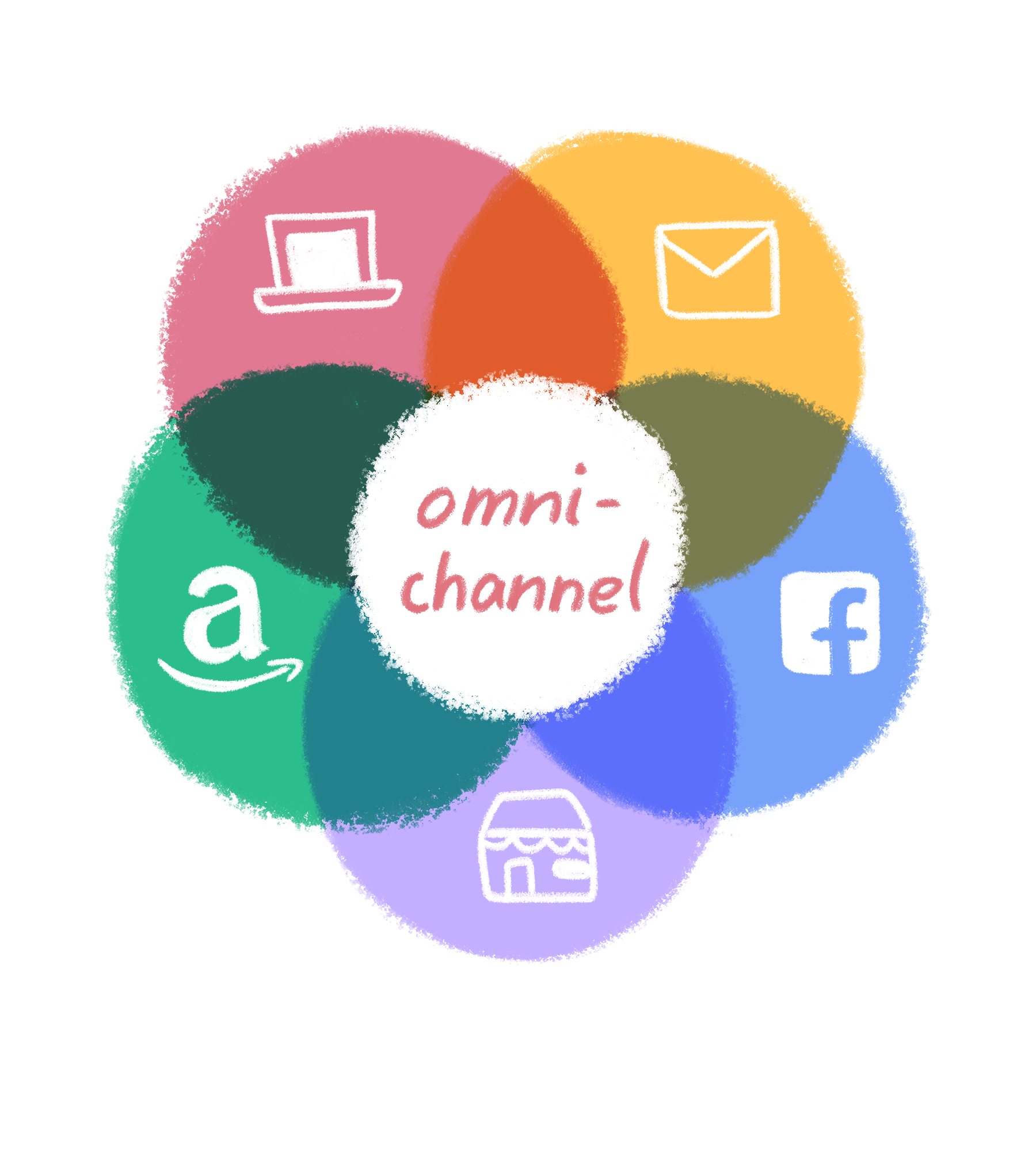 omnichannel support