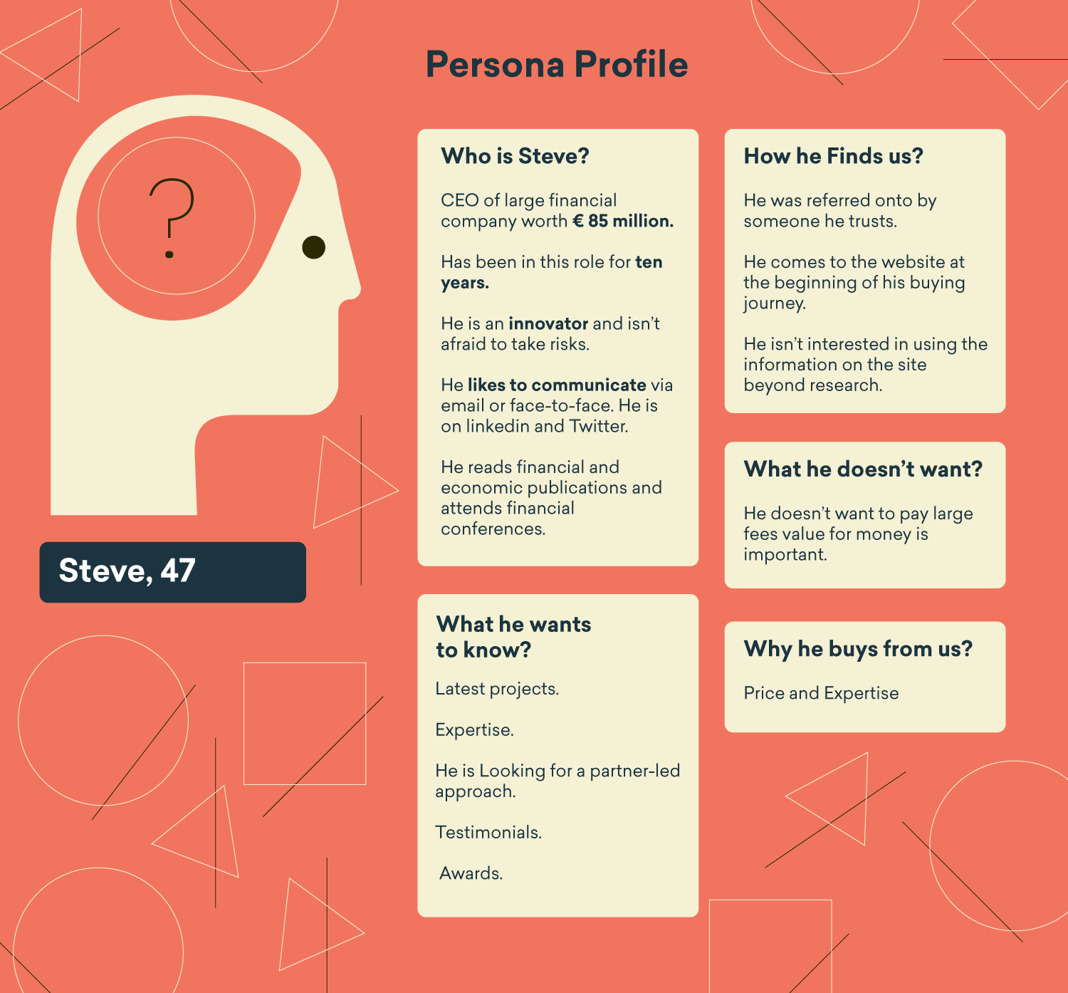 Customer support AI Customer persona