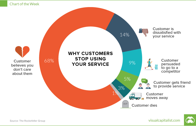 Customer Engagement Guide
