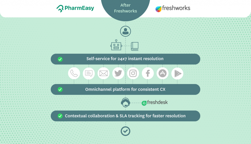 Example of a customer service chatbot - PharmEasy