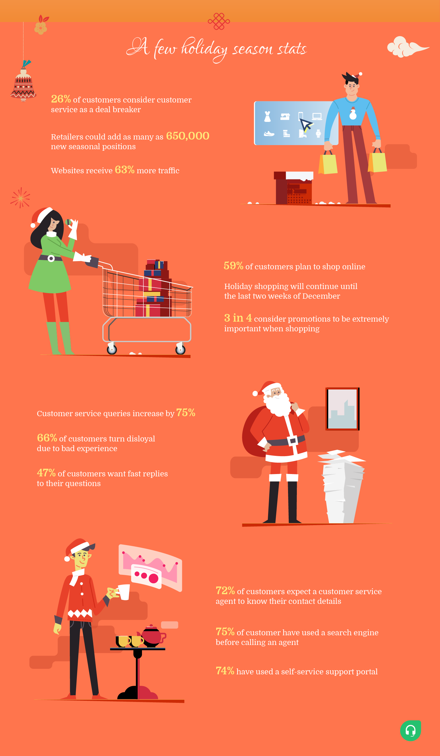 statistics of customer service during holidays