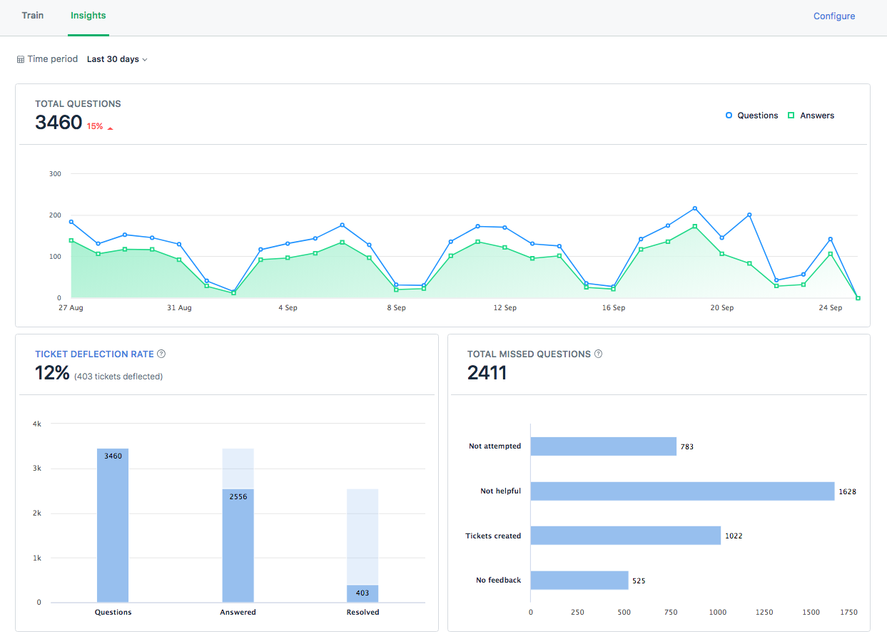 insights-bot-training