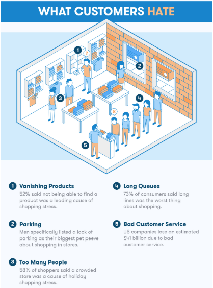 How is customer service different/same for traditional retail and