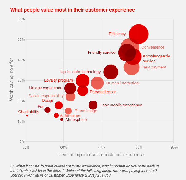 What-people-value-most-at-the-end-of-their-customer-experience