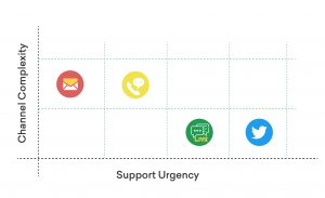 customer service strategy - support and channels