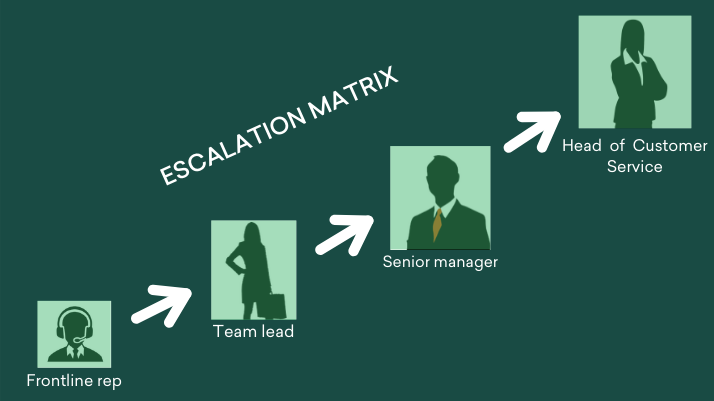 Escalation matrix