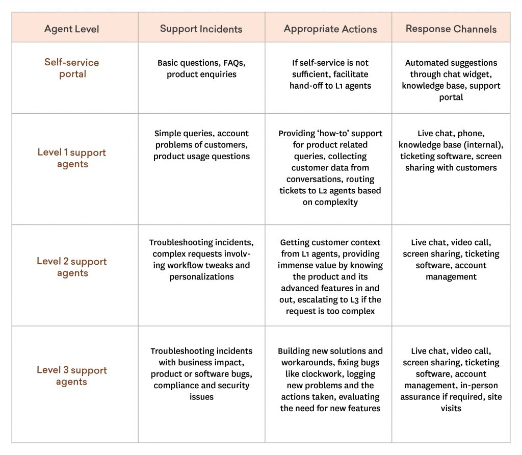 customer service process - escalation management table