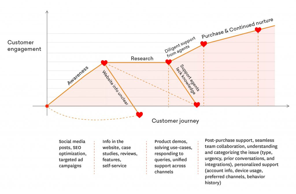 customer service process - understanding customer journey