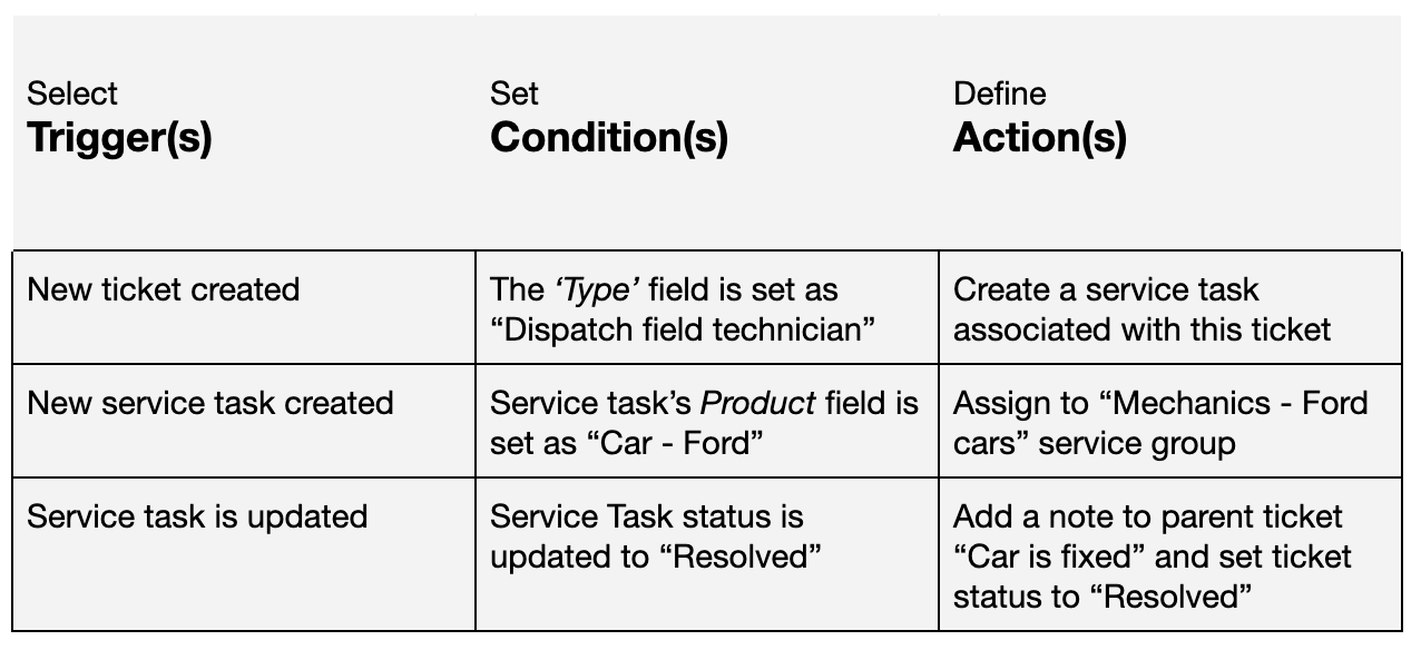 Three steps to automating a service task: Select a trigger, set a condition, define the action