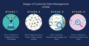Stages of Customer Data Management
