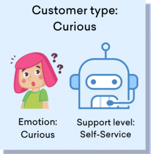 Types of customers - Curious customer