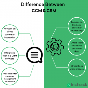 Difference between CCM&CRM