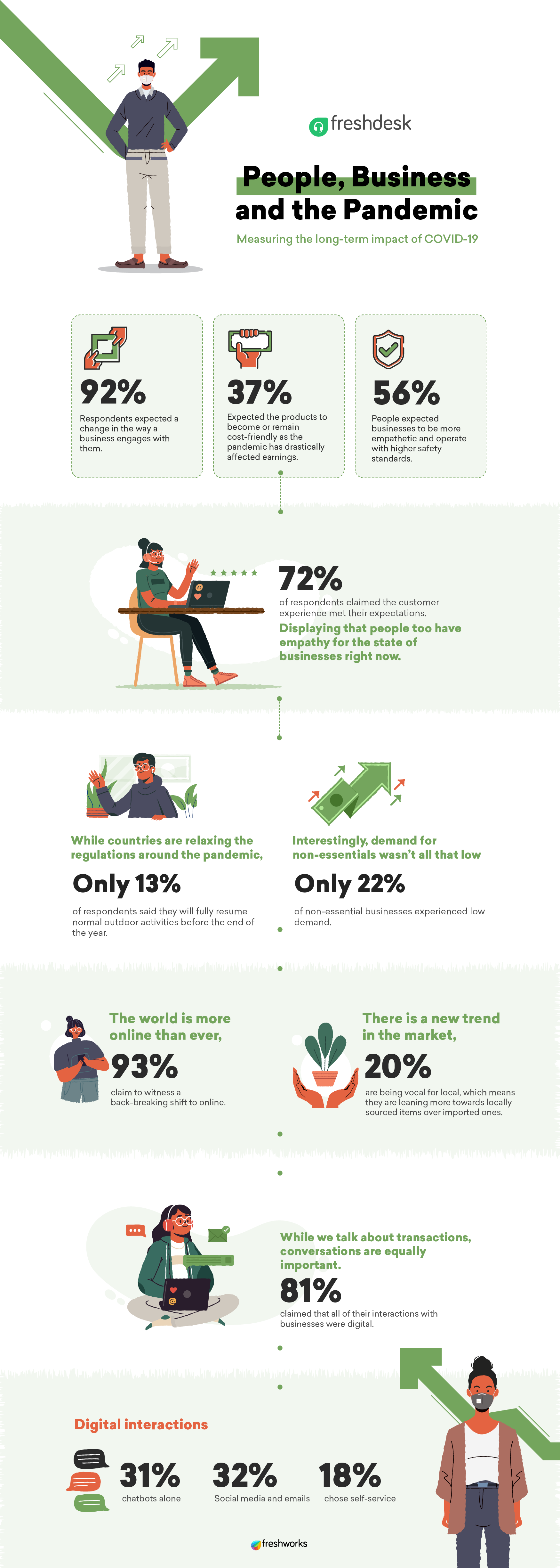 Impact of COVID-19 infographic
