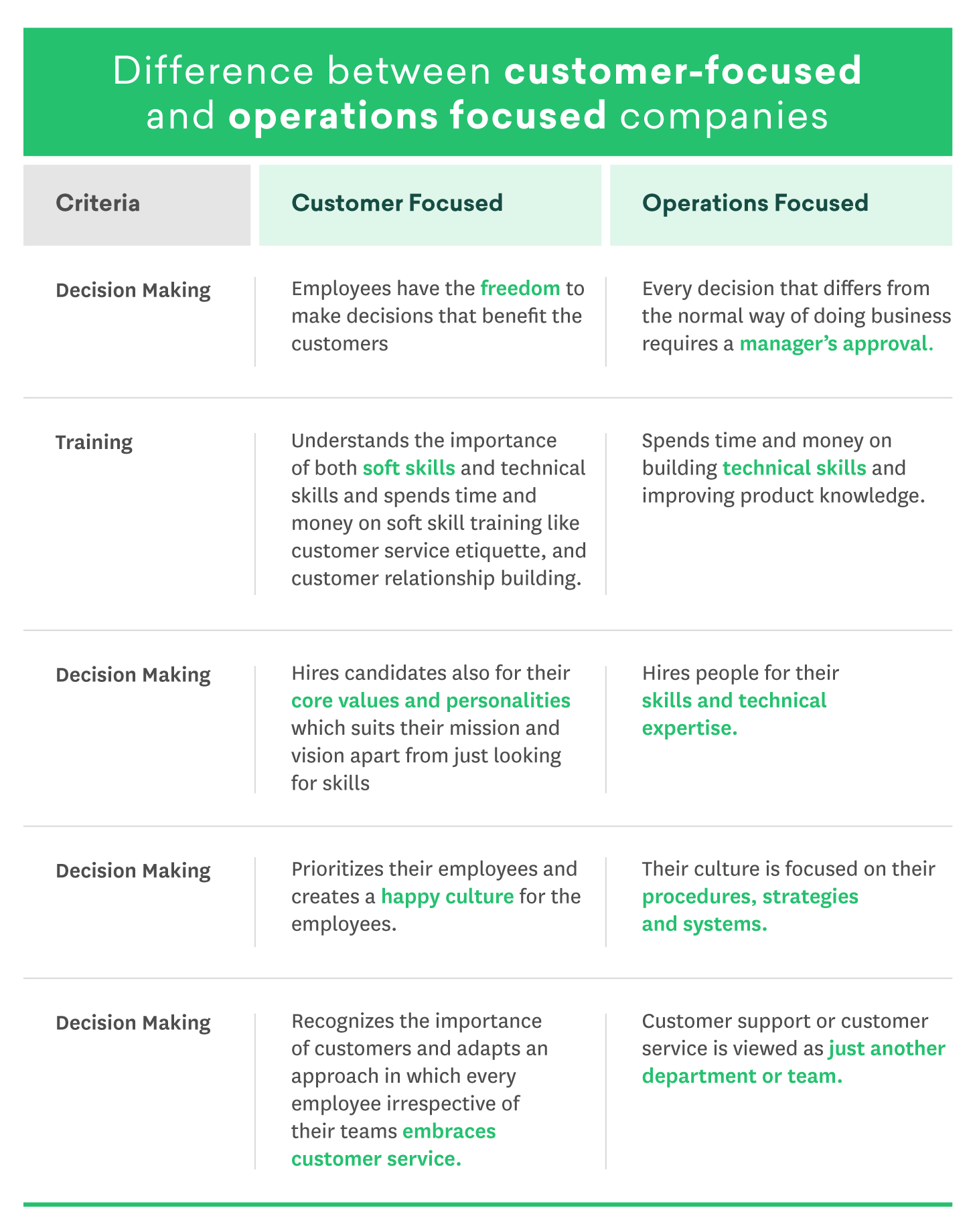 Difference between customer-focused and operations focused companies