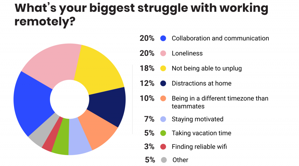 Buffer-state-of-remote-work