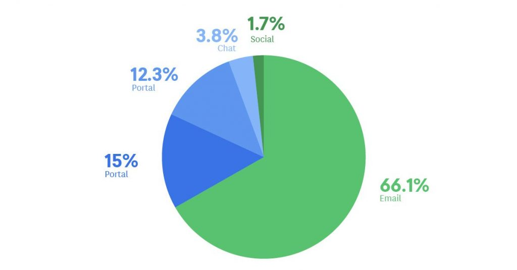 Screenshot of a pie chart denoting channel preference