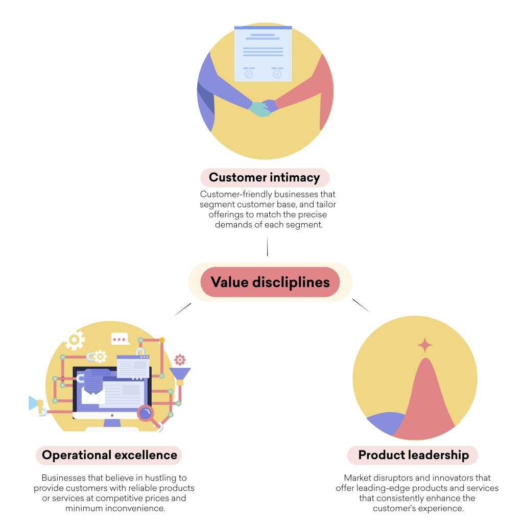 Illustration detailing the three business values - customer intimacy, operational excellence, and product leadership