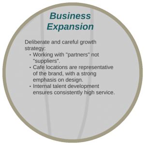 Screenshot containing the business expansion strategy of Mojo Coffee