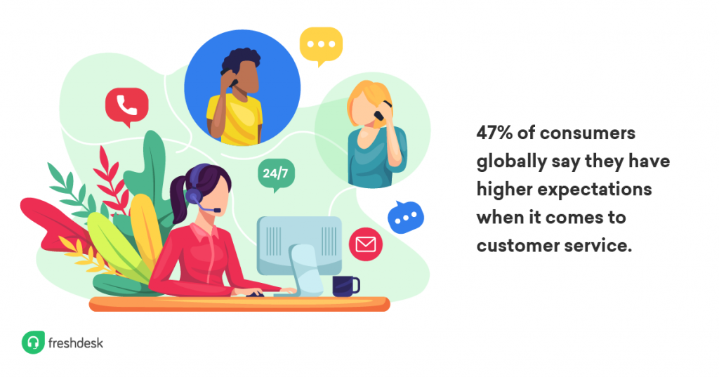 Illustration highlighting the increase in customer expectations