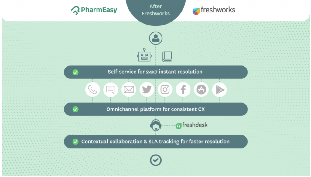 Screenshot of how PharmEasy used Freshworks to integrate their support channels
