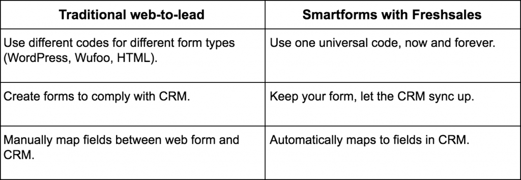 Table showing differences between traditional web-to-lead and Freshsales Smartforms