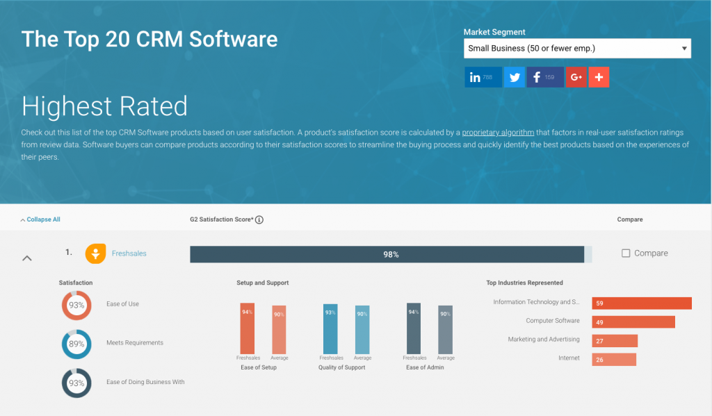 Highest Rated CRM for Small Business