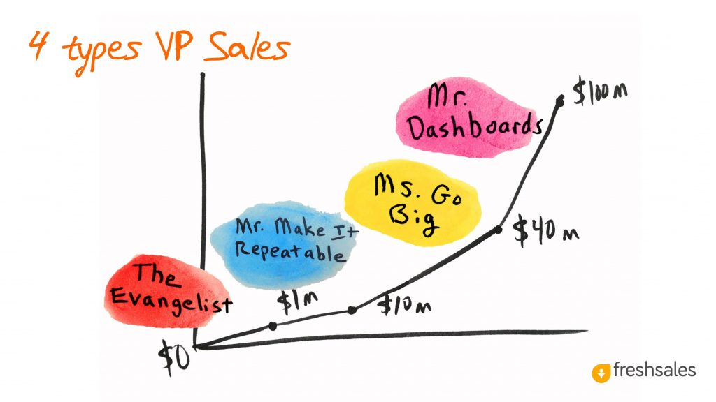Predictable Revenue: 4 types of VP Sales