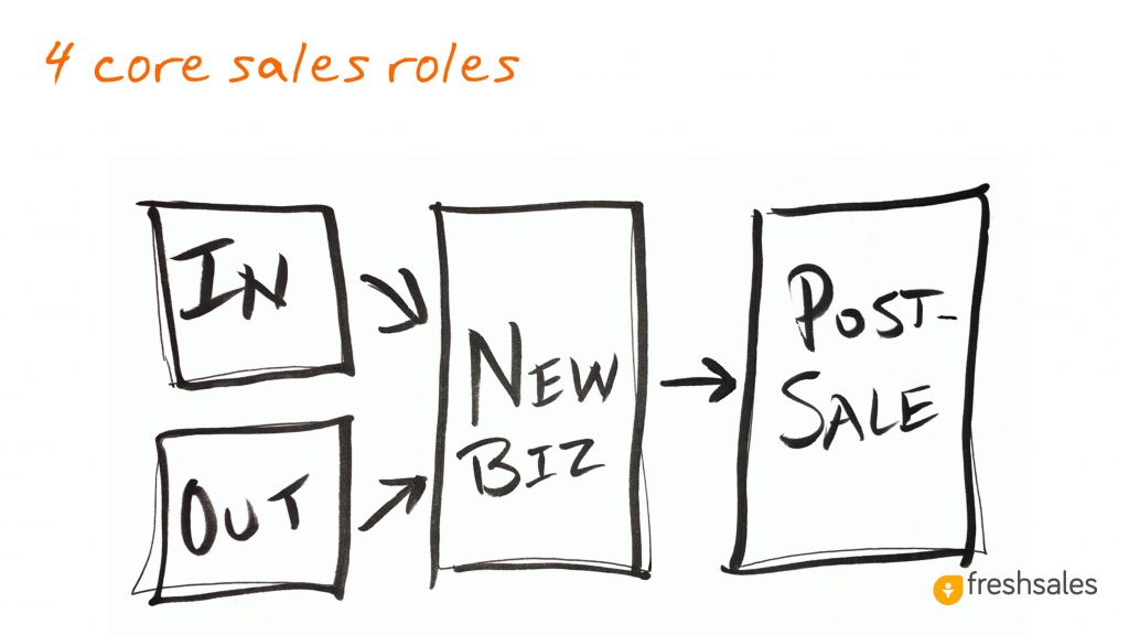 Predictable Revenue: 4 core sales roles