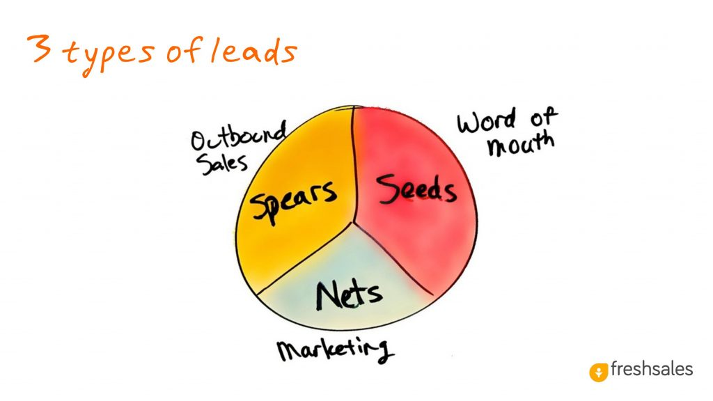 Predictable Revenue: 3 Types of Leads