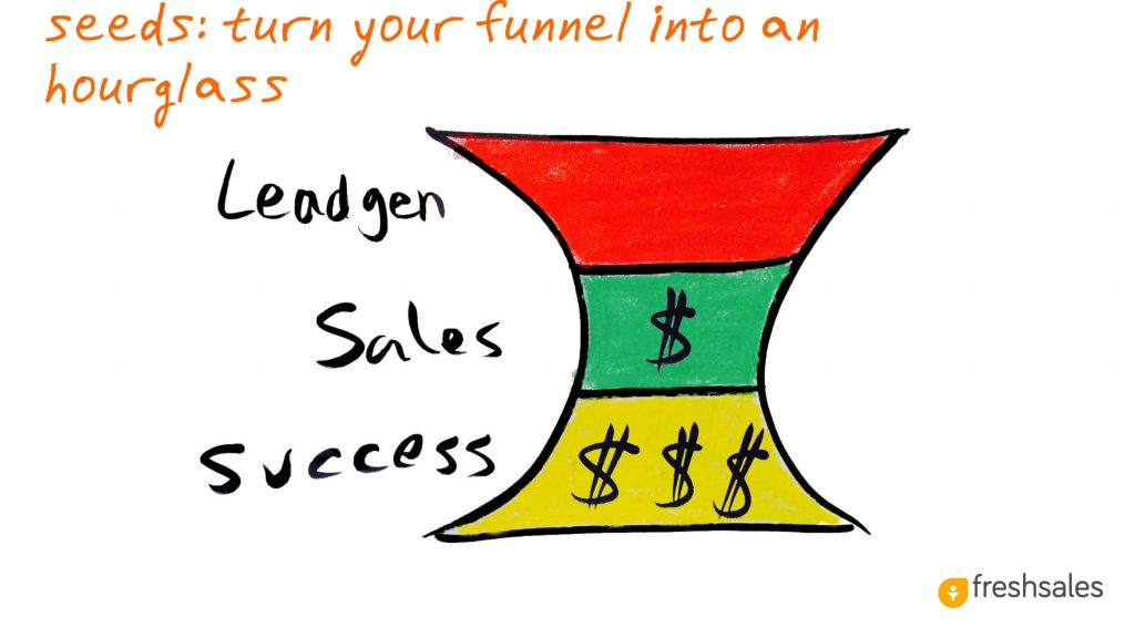 Predictable Revenue: Seeds: Turn your funnel into an hourglass