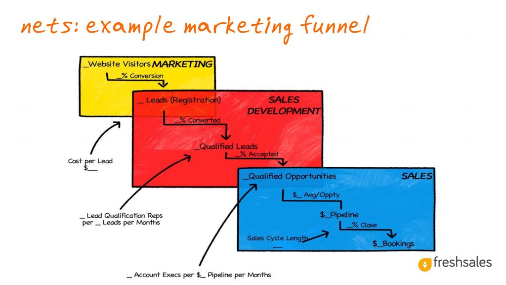 Predictable Revenue: Nets: Example Marketing Funnel