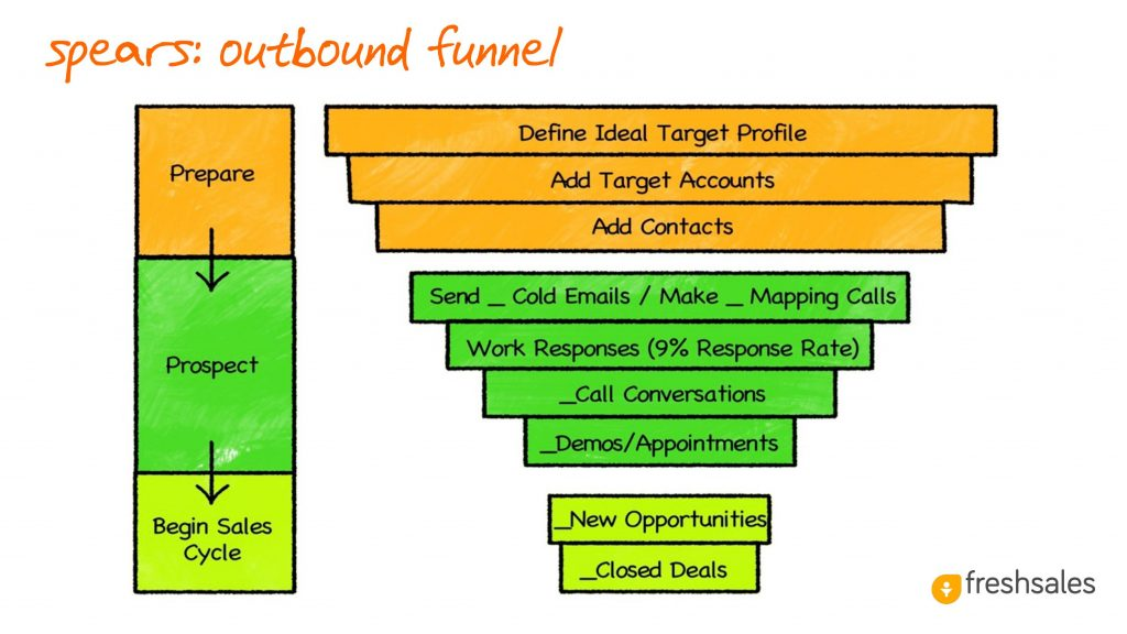 Predictable Revenue: Spears - Outbound Funnel