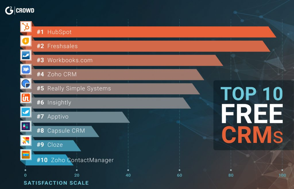Top Free CRM Software - Freshsales