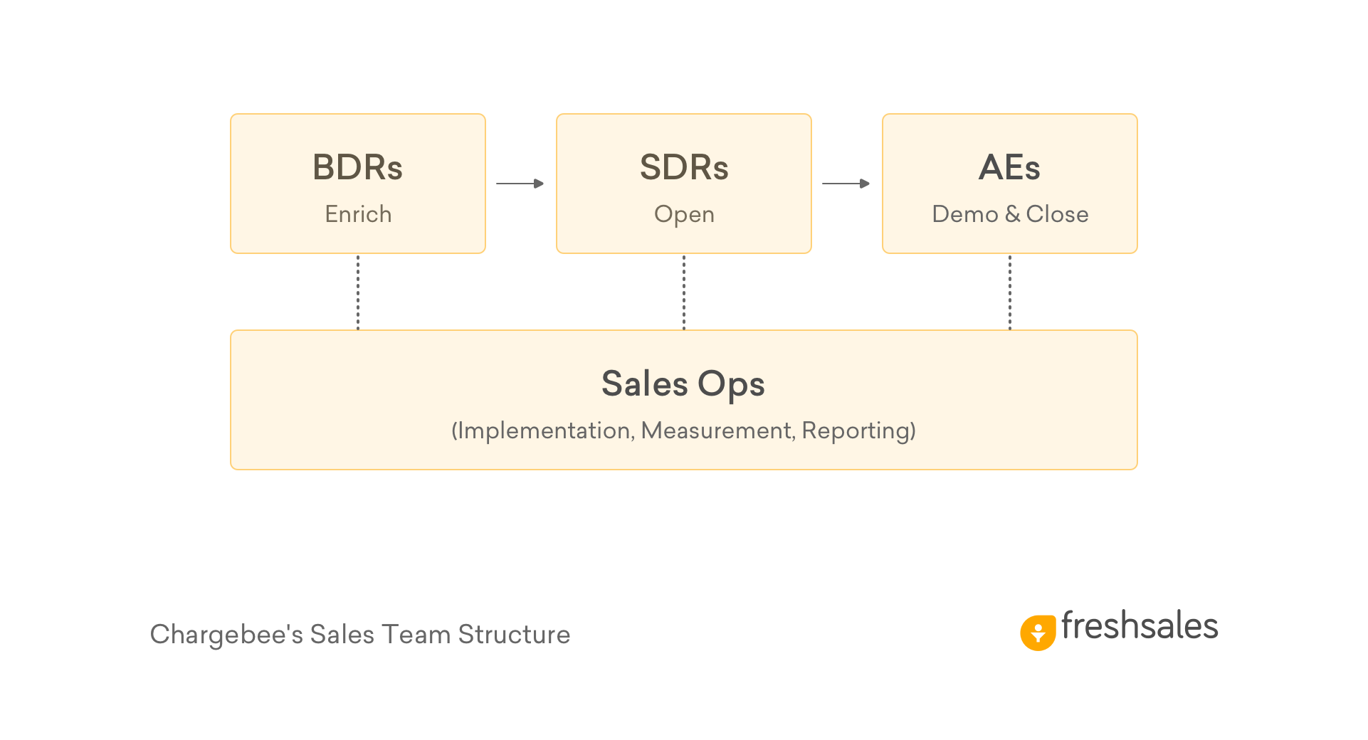 Chargebee Sales Team Structure