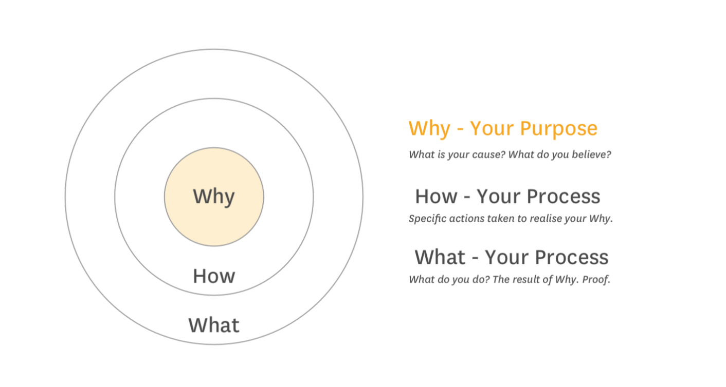 freshsales_start_with_why_summary_golden_circle