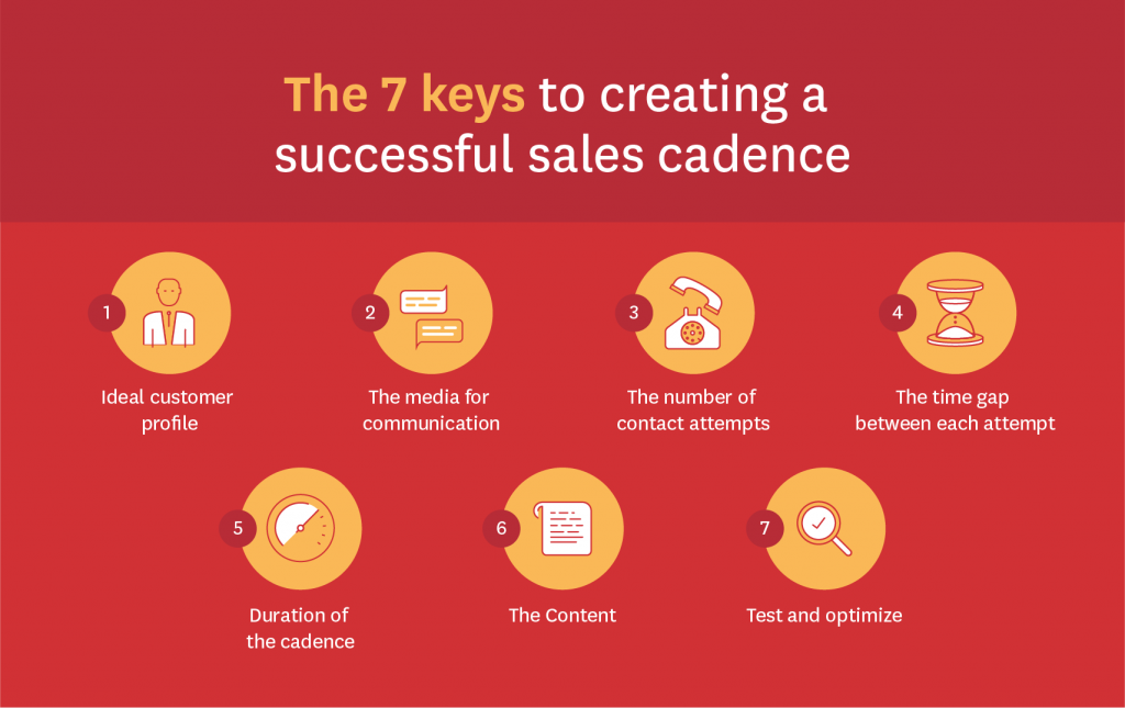7 Keys to Creating a Successful Sales Cadence [7 Templates