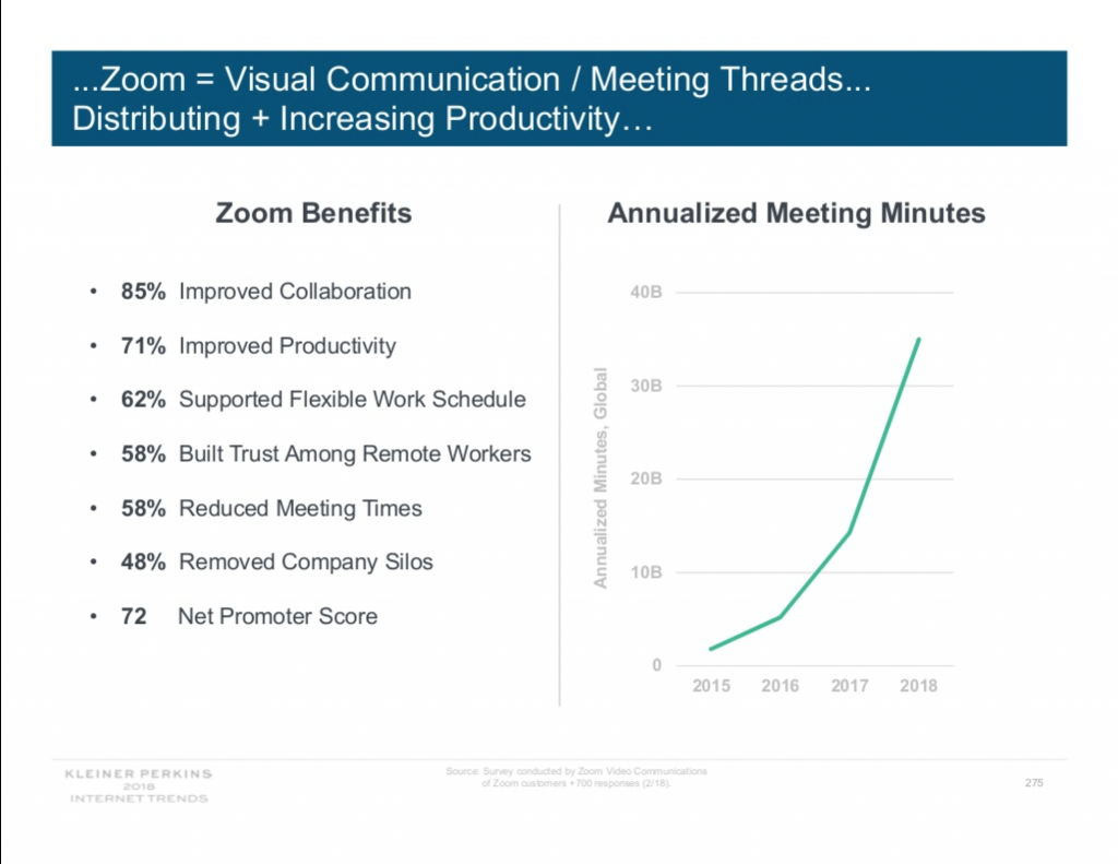 Slide about Zoom in Mary Meeker's Internet Trends 2018 Report