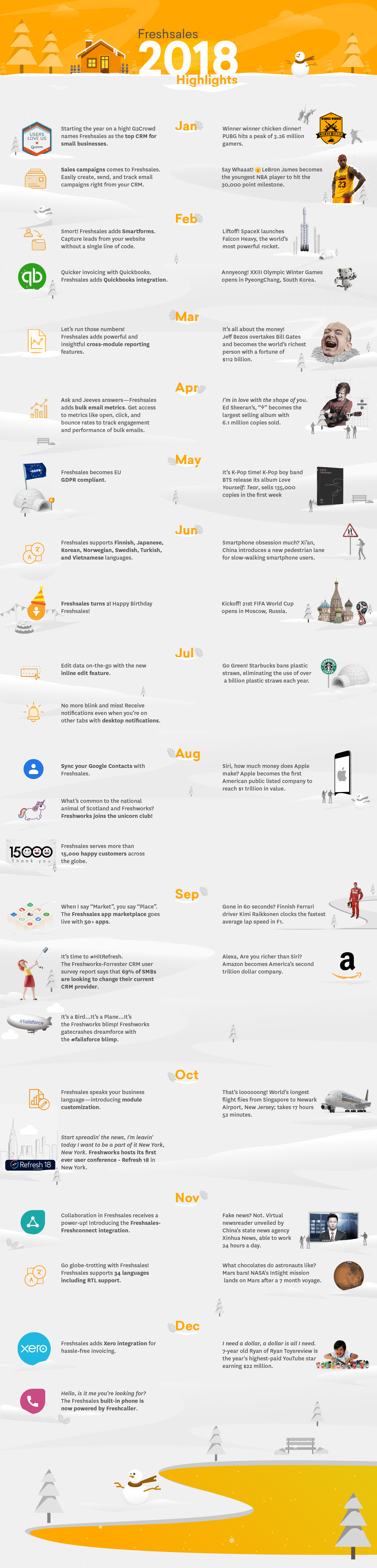 2018 Year in Review Timeline Graphic