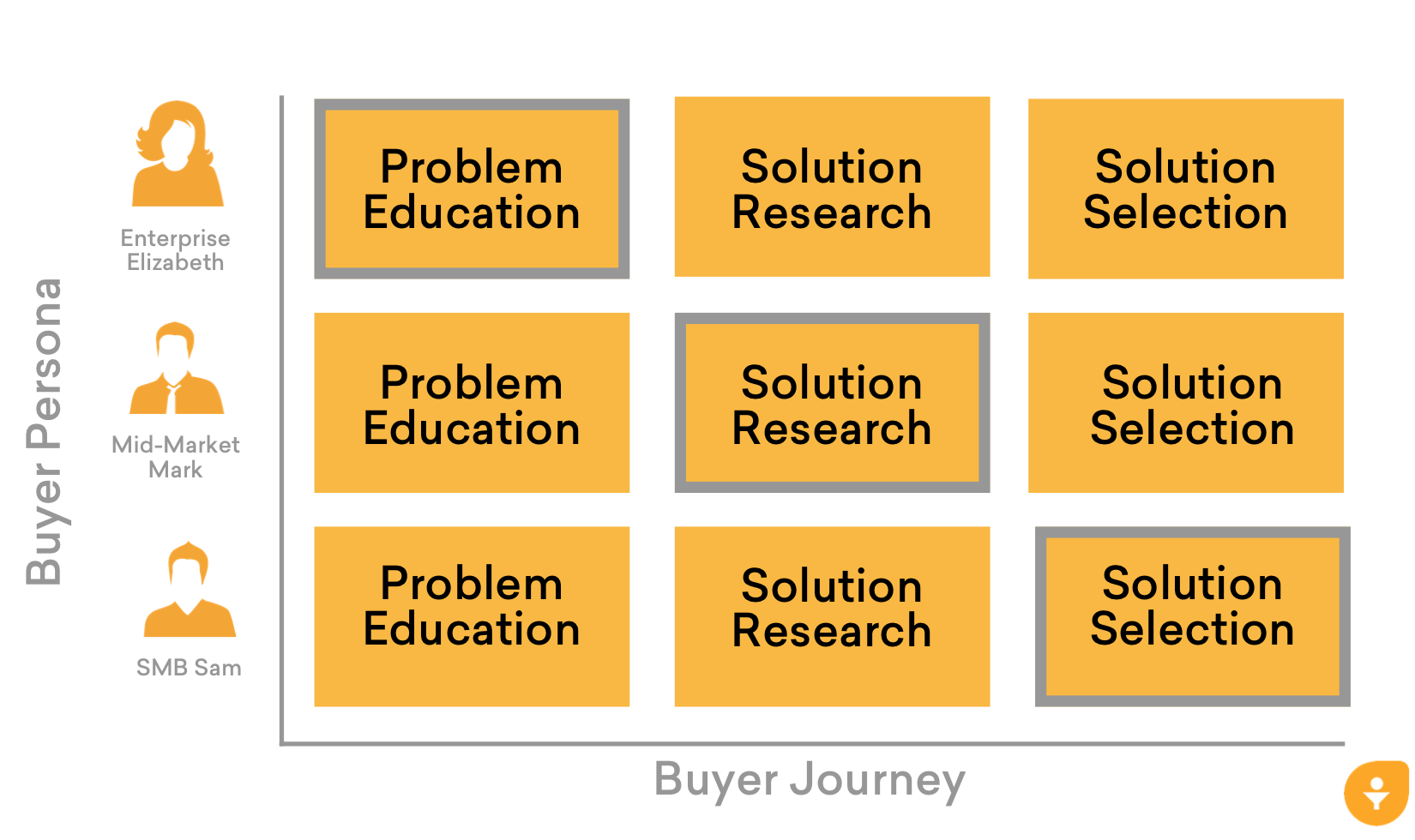 Buyers Journey_Sales_Acceleration_Formula_Summary