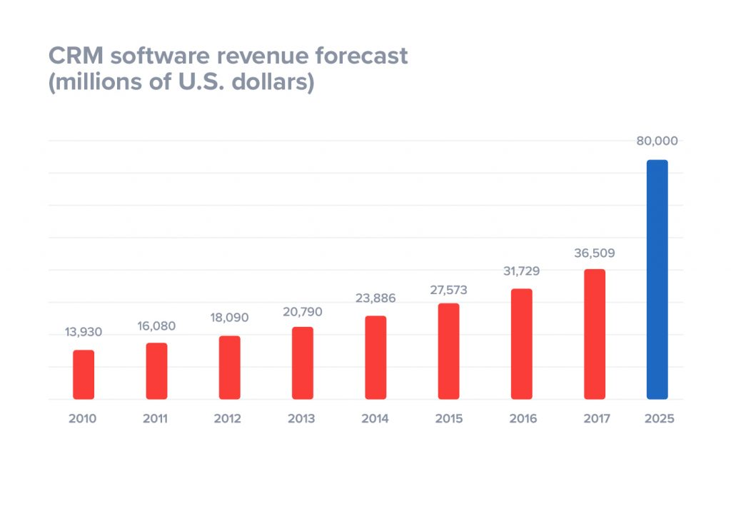 CRM Software Revenue Metrics