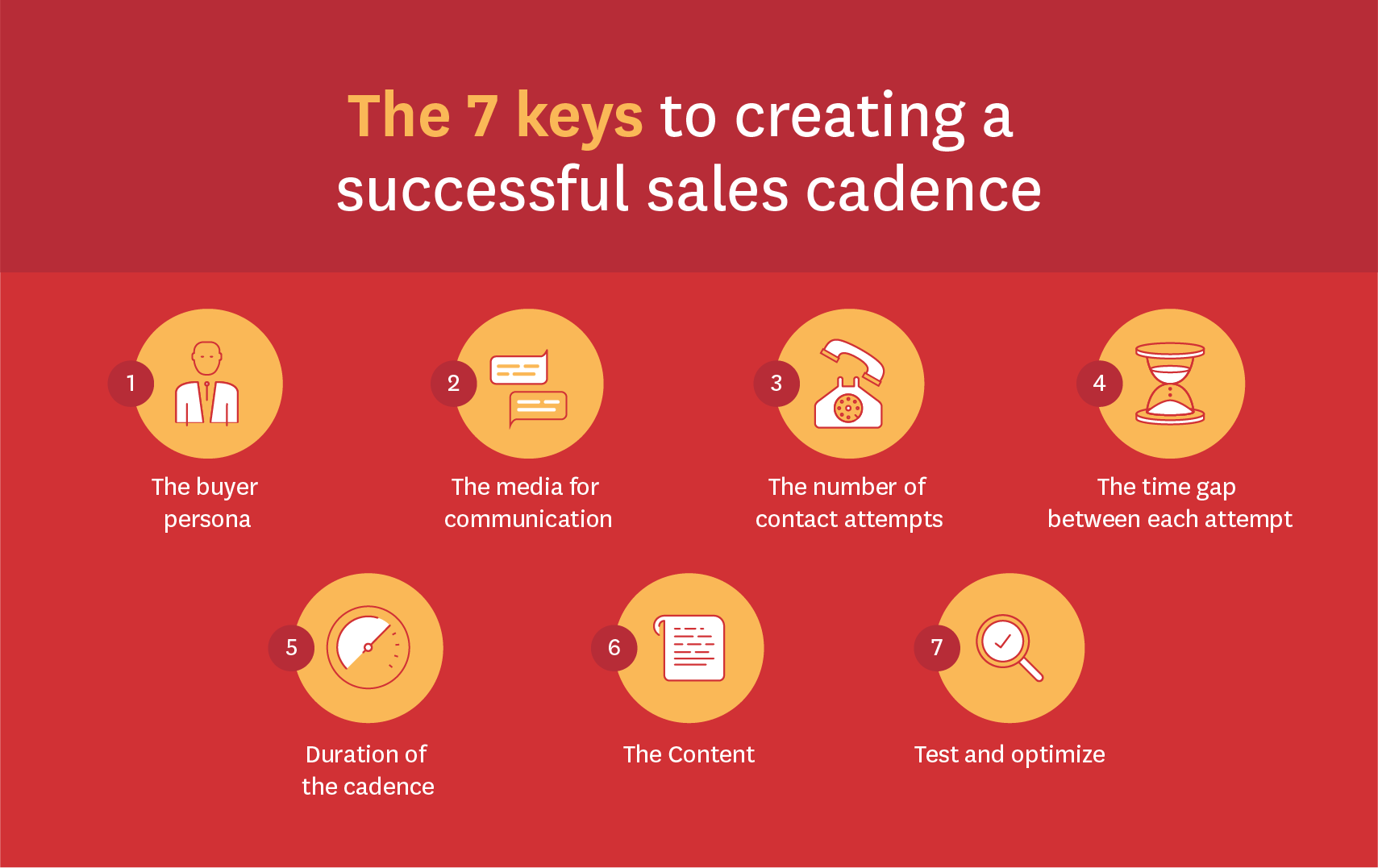 sales cadence infographic