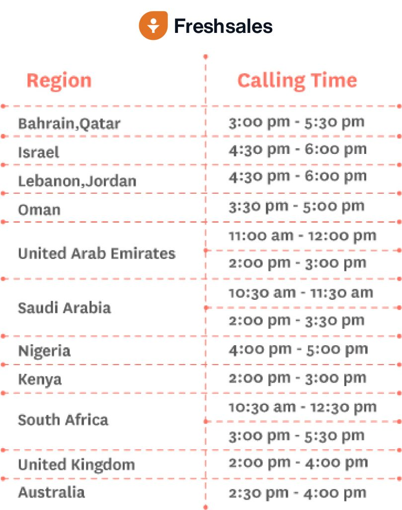 Best time to call - regions
