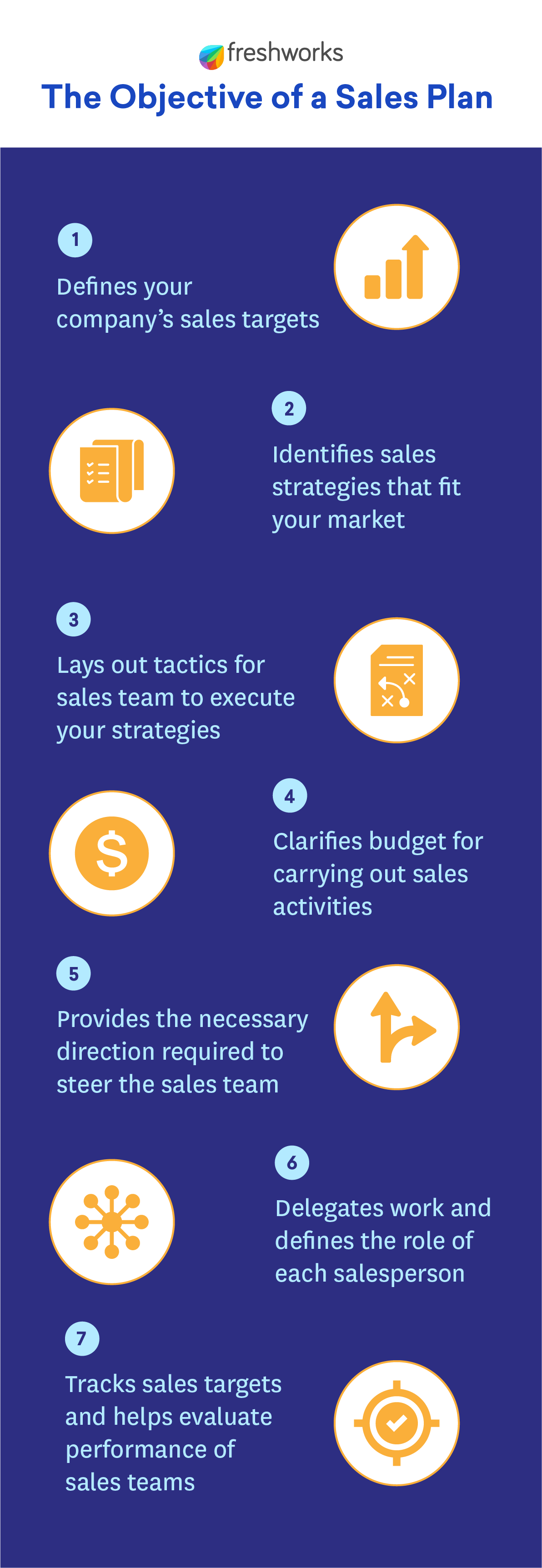 Sales Plan Objective