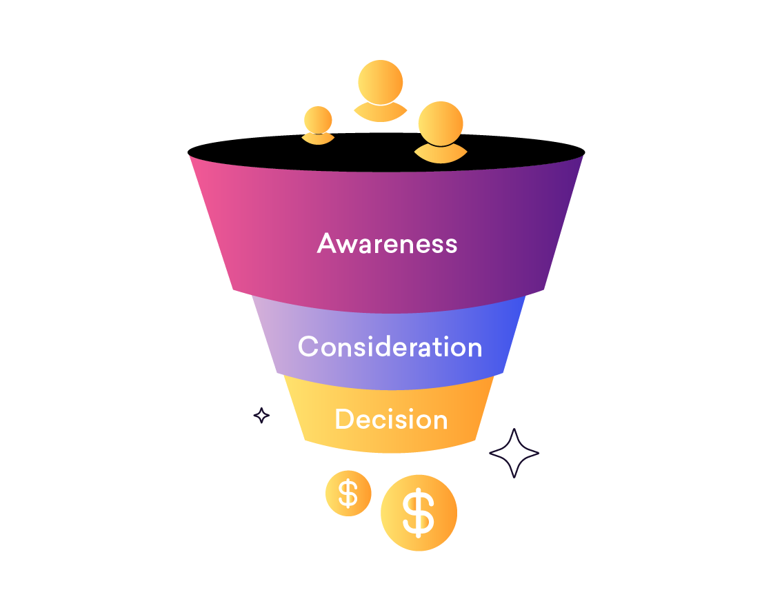 How to create a Sales Funnel Stages