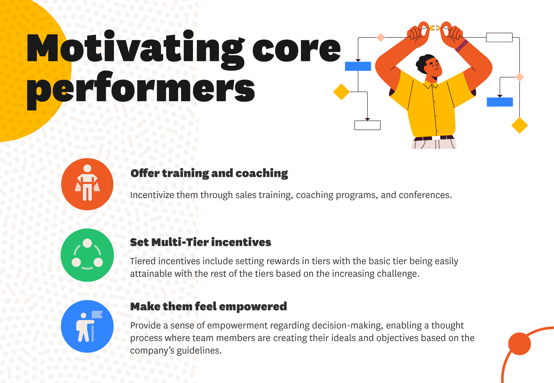 Motivating Core Performers