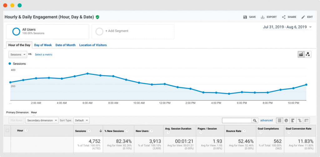 Website Traffic (Overview)